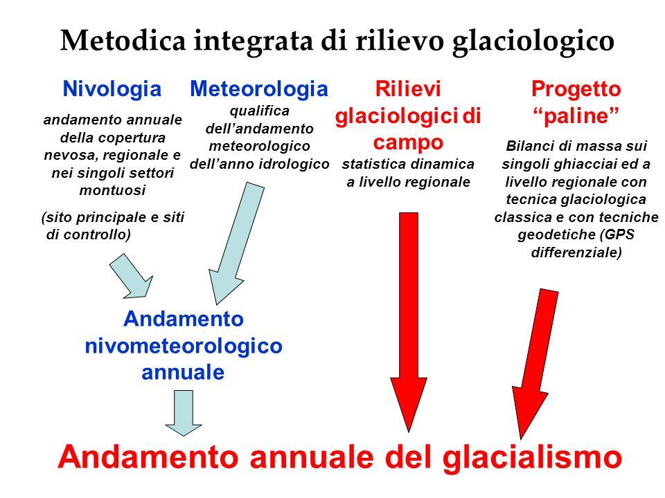 Metodica integrata di rilievo glaciologico Nivologia andamento annuale della copertura nevosa, regionale e nei singoli settori montuosi (sito principa