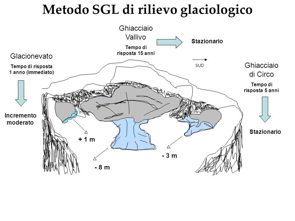 Metodo SGL di rilievo glaciologico SUD + 1 m - 8 m - 3 m Ghiacciaio di Circo Tempo di risposta 5 anni Ghiacciaio Vallivo Tempo di risposta 15 anni Gla