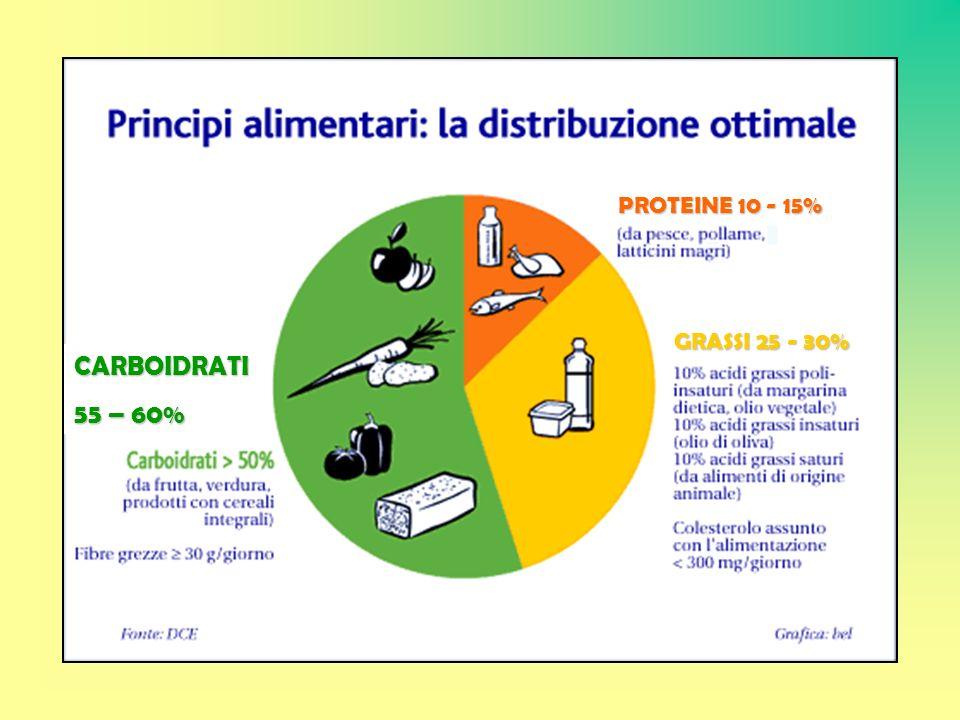 GRASSI 25 - 30% PROTEINE 10 - 15% CARBOIDRATI 55 – 60%