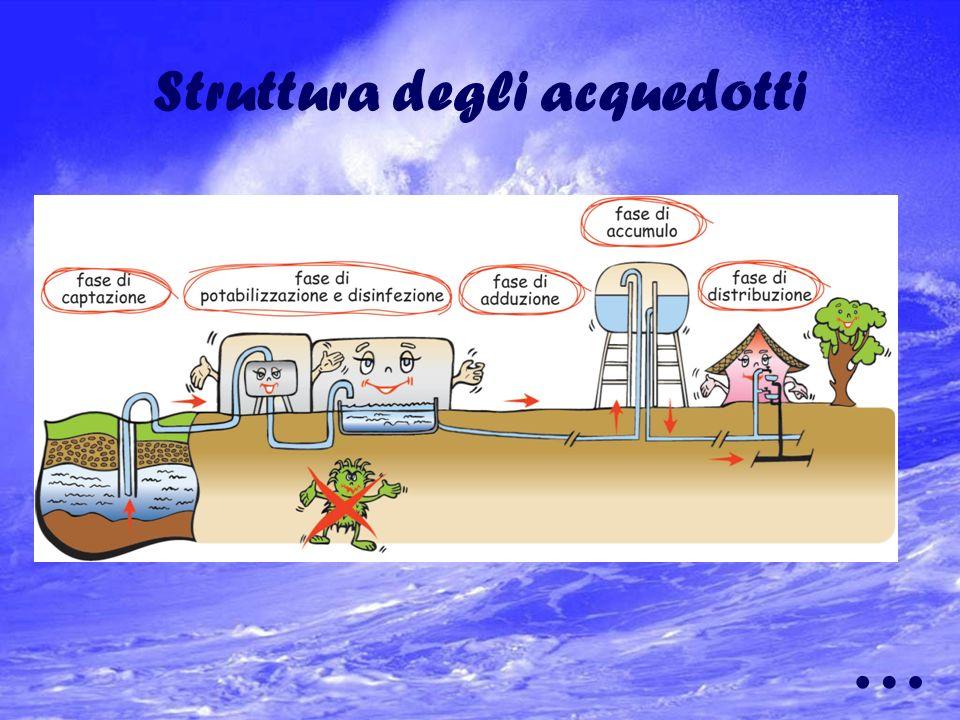 Gli acquedotti nella nostra città Lacquedotto principale è quello di Parma con i suoi 700 Km di rete al servizio di 180.000 abitanti. Lacqua della cit