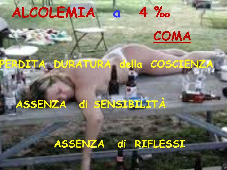 COMA ALCOLEMIA a 4 PERDITA DURATURA della COSCIENZA ASSENZA di SENSIBILITÀ ASSENZA di RIFLESSI