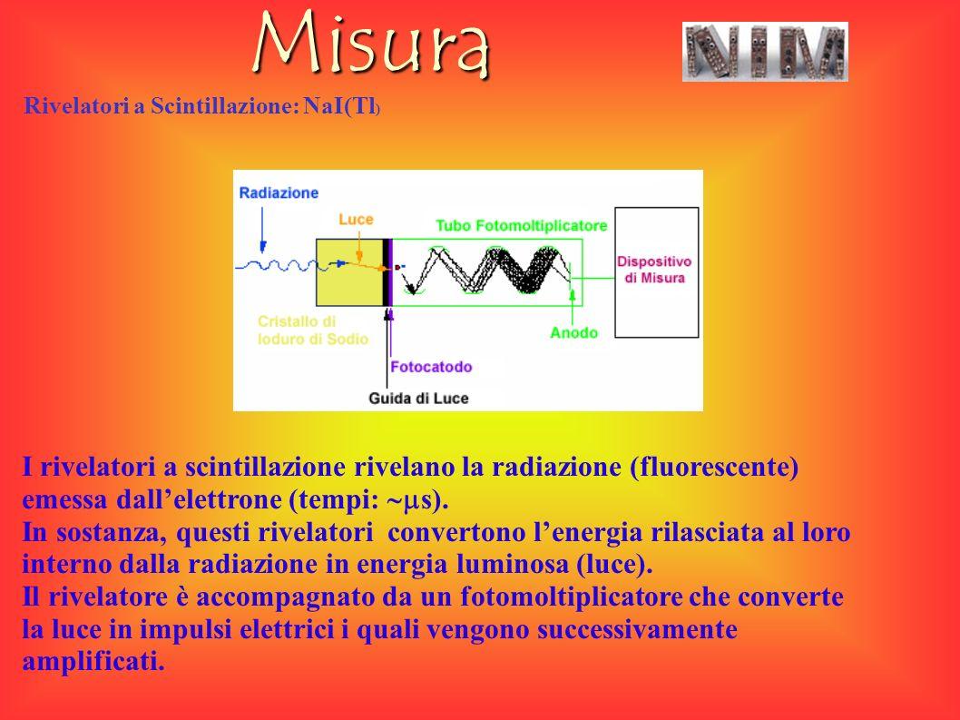Misura Rivelatori a Scintillazione: NaI(Tl ) I rivelatori a scintillazione rivelano la radiazione (fluorescente) emessa dallelettrone (tempi: s).