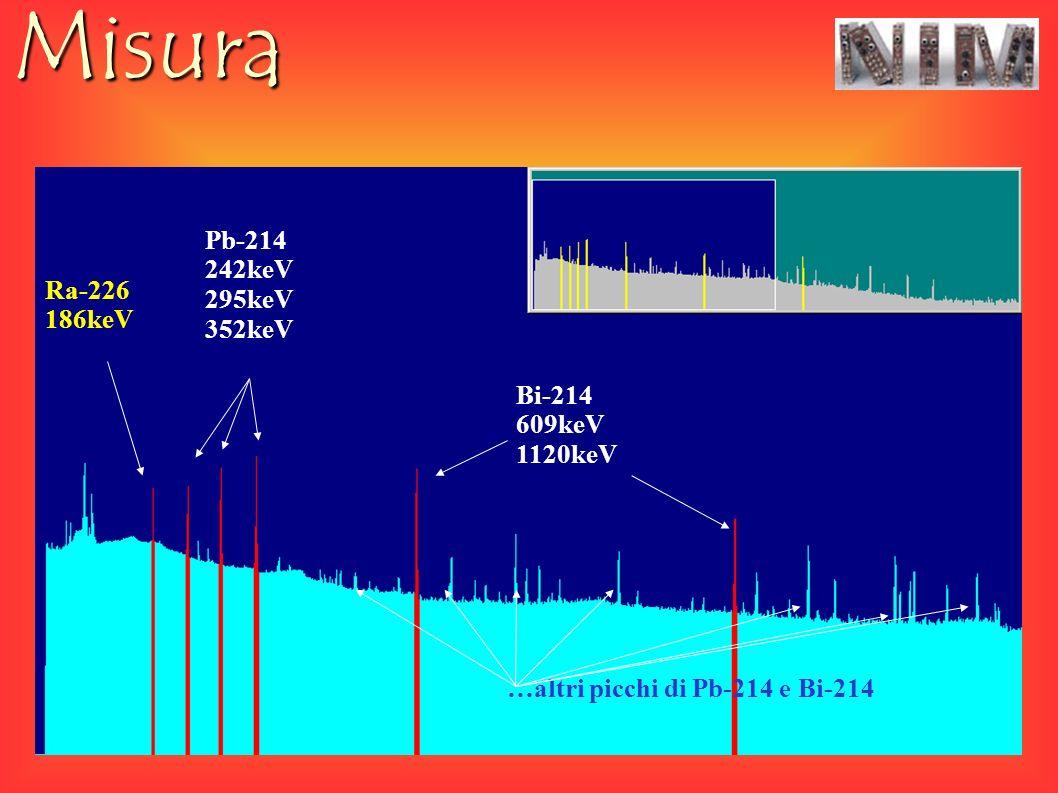 Misura Ra-226 186keV Pb-214 242keV 295keV 352keV Bi-214 609keV 1120keV …altri picchi di Pb-214 e Bi-214