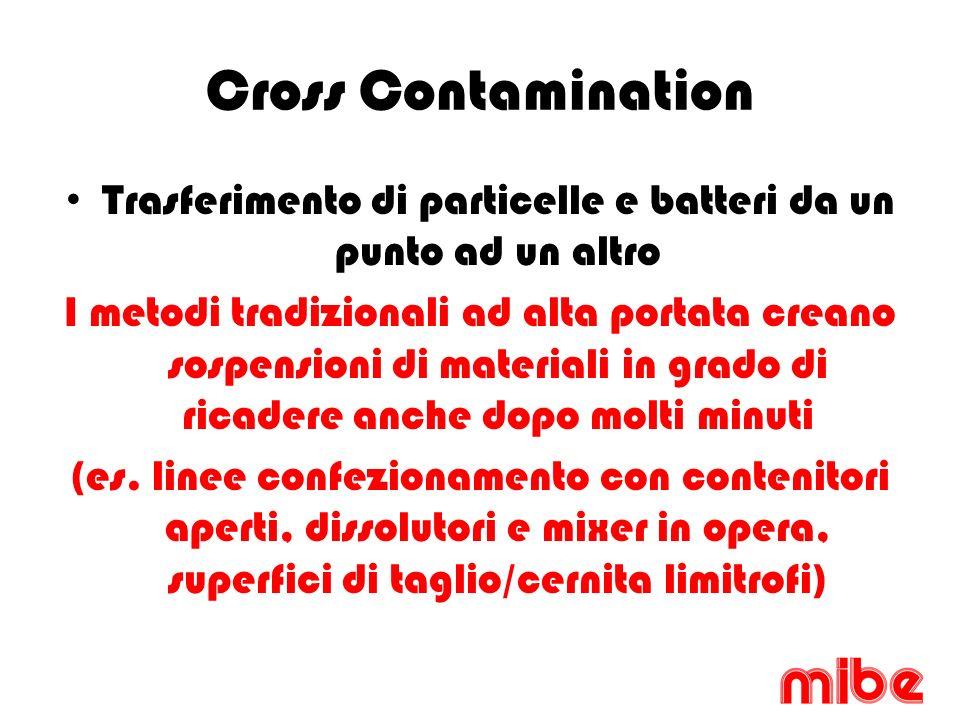Cross Contamination Trasferimento di particelle e batteri da un punto ad un altro I metodi tradizionali ad alta portata creano sospensioni di materiali in grado di ricadere anche dopo molti minuti (es.