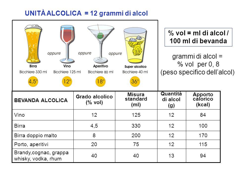 UNITÀ ALCOLICA = 12 grammi di alcol 40 20 8 4,5 12 Grado alcolico (% vol) Apporto calorico (kcal) Quantità di alcol (g) Misura standard (ml) BEVANDA A