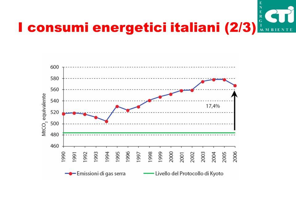 I consumi energetici italiani (2/3)