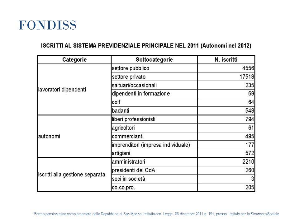 FONDISS Forma pensionistica complementare della Repubblica di San Marino, istituita con Legge 06 dicembre 2011 n.