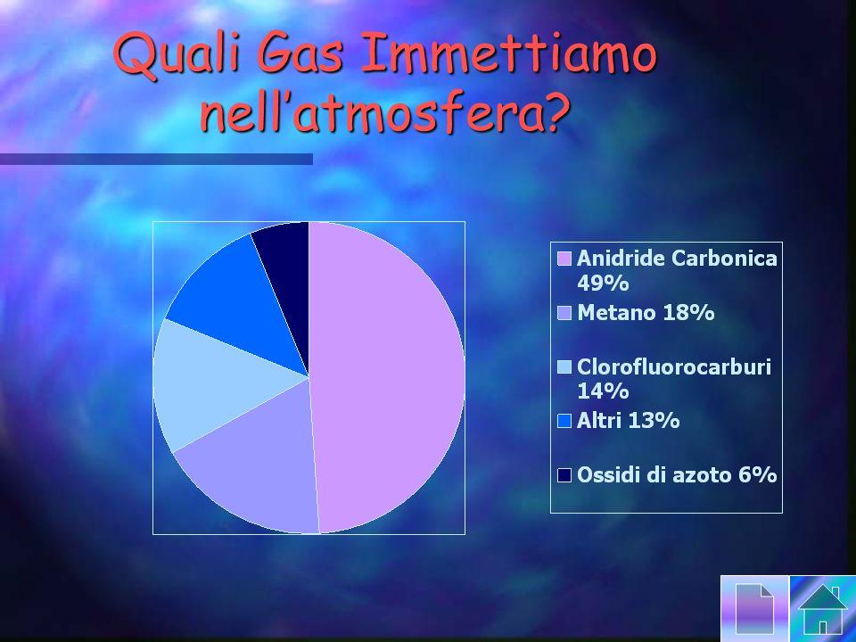 Quali Gas Immettiamo nellatmosfera?