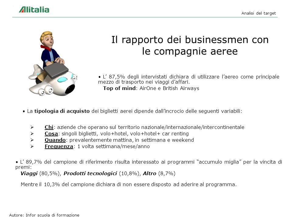 Analisi del target Il rapporto dei businessmen con le compagnie aeree L 87,5% degli intervistati dichiara di utilizzare laereo come principale mezzo d