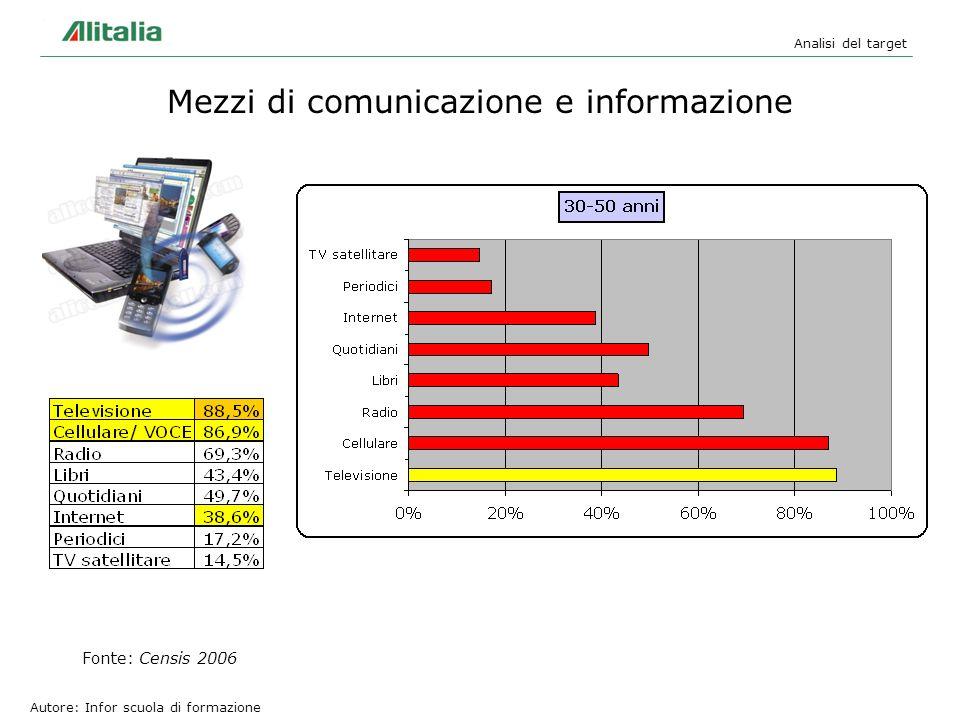 Mezzi di comunicazione e informazione Analisi del target Autore: Infor scuola di formazione Fonte: Censis 2006