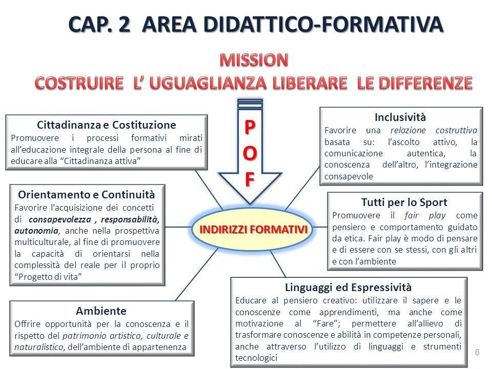 Ambiente Offrire opportunità per la conoscenza e il rispetto del patrimonio artistico, culturale e naturalistico, dellambiente di appartenenza CAP. 2