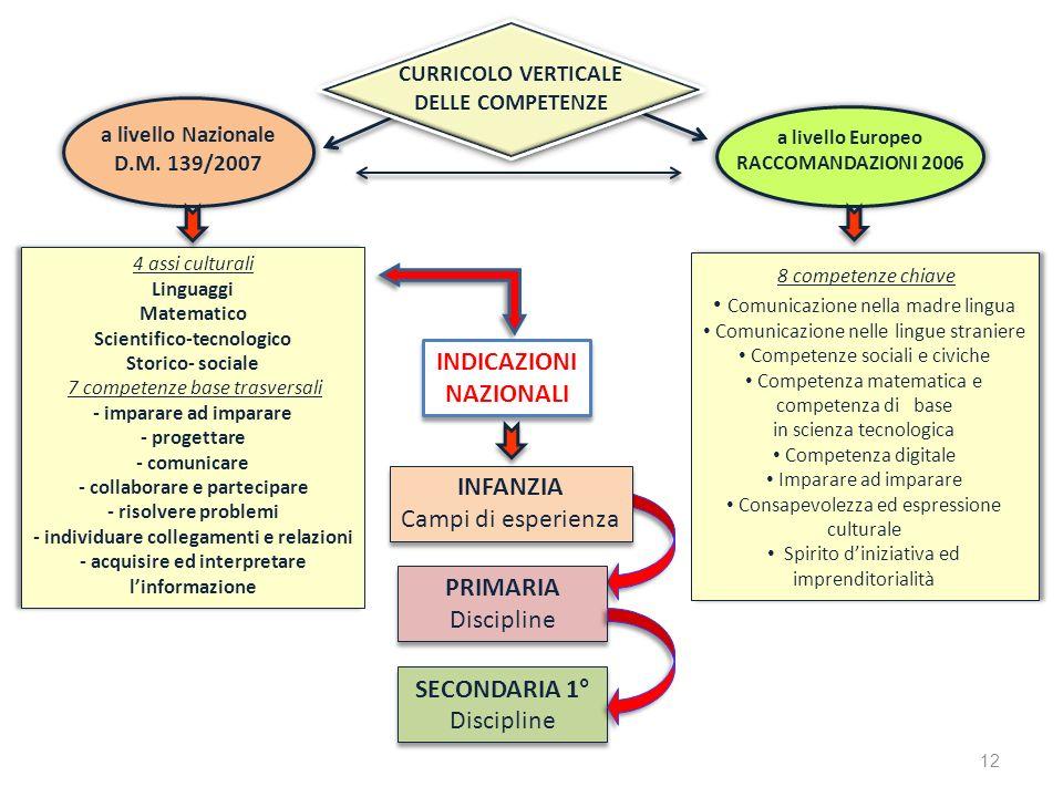 a livello Europeo RACCOMANDAZIONI 2006 CURRICOLO VERTICALE DELLE COMPETENZE a livello Nazionale D.M. 139/2007 8 competenze chiave Comunicazione nella