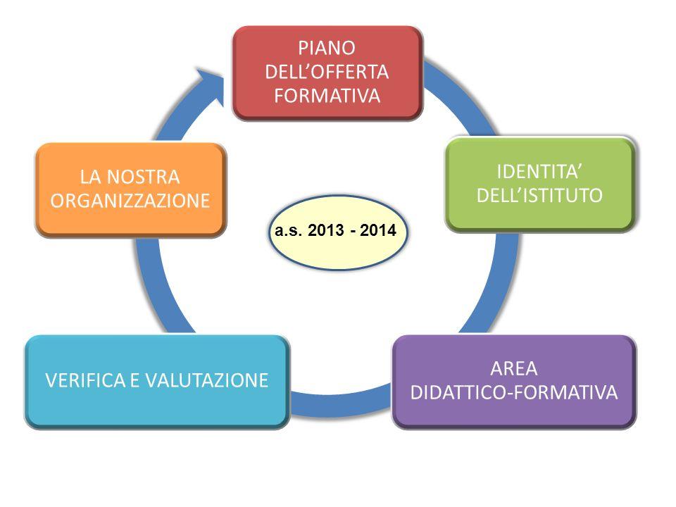 PIANO DELLOFFERTA FORMATIVA IDENTITA DELLISTITUTO AREA DIDATTICO-FORMATIVA VERIFICA E VALUTAZIONE LA NOSTRA ORGANIZZAZIONE
