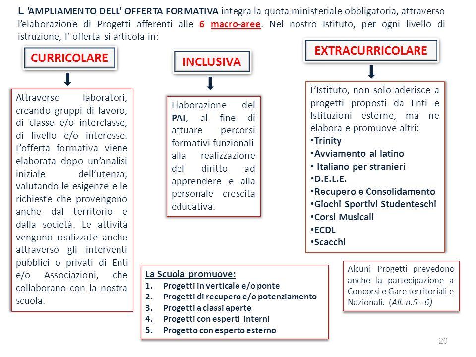 L AMPLIAMENTO DELL OFFERTA FORMATIVA integra la quota ministeriale obbligatoria, attraverso lelaborazione di Progetti afferenti alle 6 macro-aree. Nel