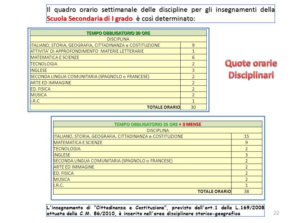 TEMPO OBBLIGATORIO 35 ORE + 3 MENSE DISCIPLINA ITALIANO, STORIA, GEOGRAFIA, CITTADINANZA e COSTITUZIONE15 MATEMATICA E SCIENZE9 TECNOLOGIA2 INGLESE3 S
