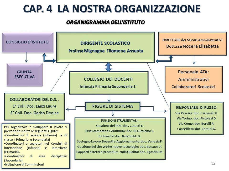 CONSIGLIO DISTITUTO DIRIGENTE SCOLASTICO Prof.ssa Mignogna Filomena Assunta Prof.ssa Mignogna Filomena Assunta DIRETTORE dei Servizi Amministrativi Do