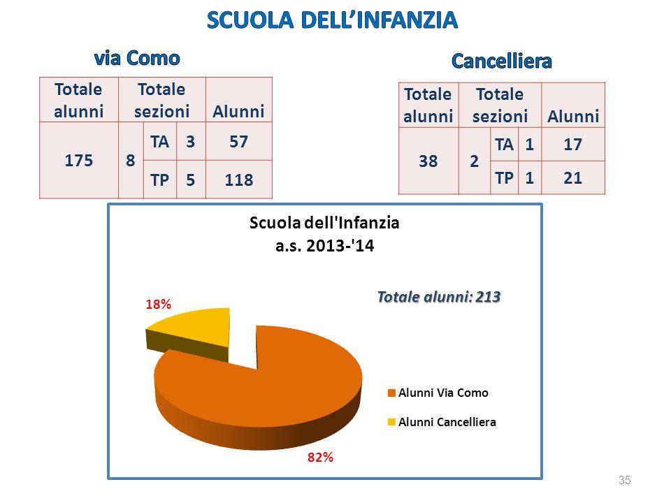 Totale alunni Totale sezioni Alunni 1758 TA357 TP5118 Totale alunni Totale sezioni Alunni 382 TA117 TP121 Totale alunni: 213 35