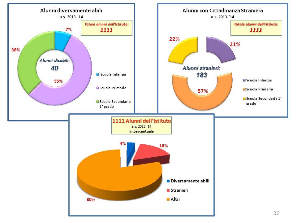Totale alunni dellIstituto: 1111 1111 39