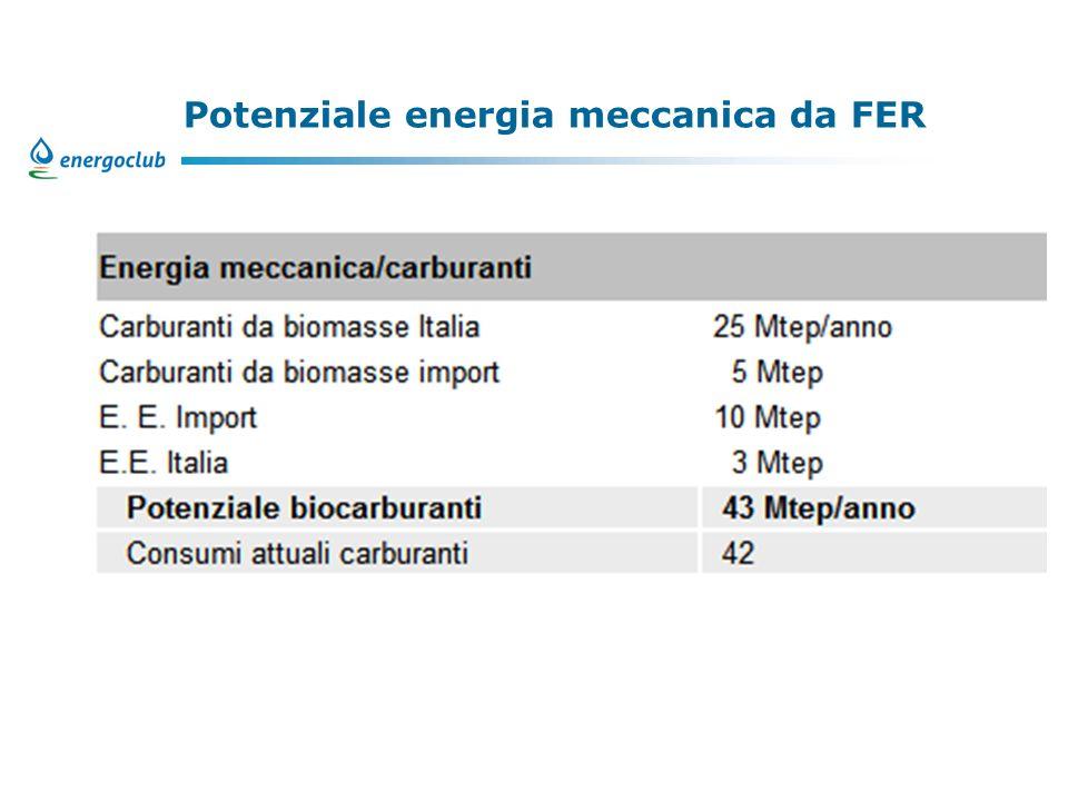 Potenziale energia meccanica da FER