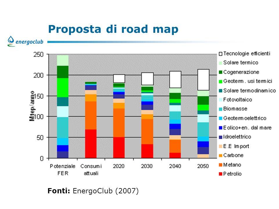 Proposta di road map Fonti: EnergoClub (2007)