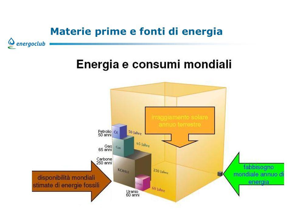 Materie prime e fonti di energia