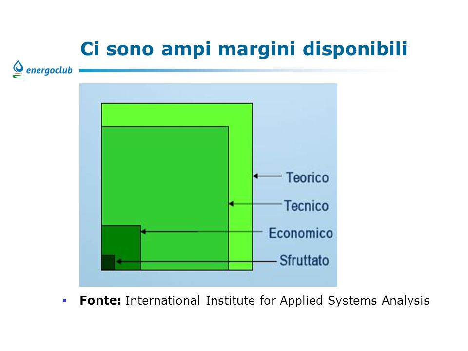 Ci sono ampi margini disponibili Fonte: International Institute for Applied Systems Analysis