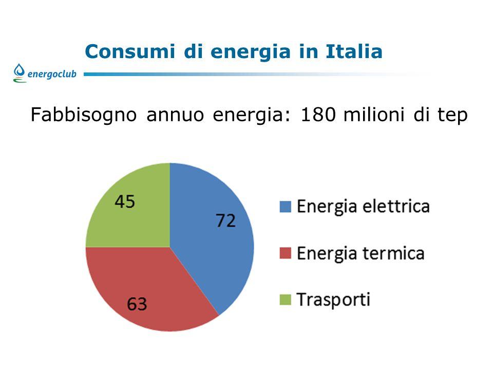 Consumi di energia in Italia Fabbisogno annuo energia: 180 milioni di tep