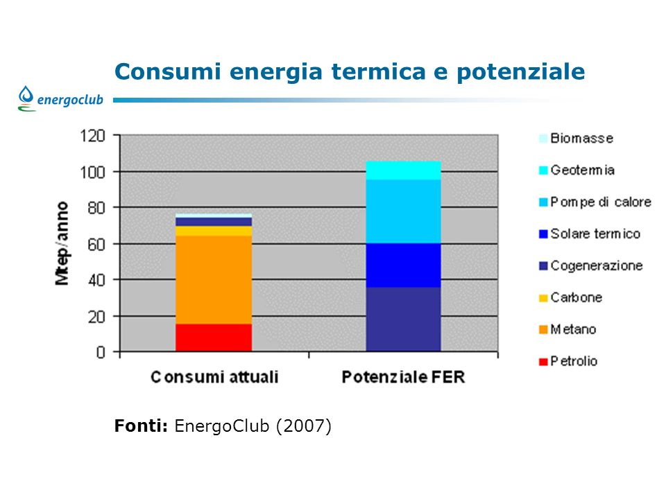 Consumi energia termica e potenziale Fonti: EnergoClub (2007)