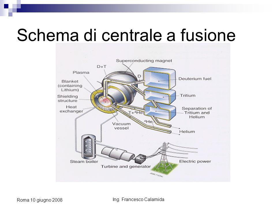 Ing. Francesco Calamida Roma 10 giugno 2008 Schema di centrale a fusione