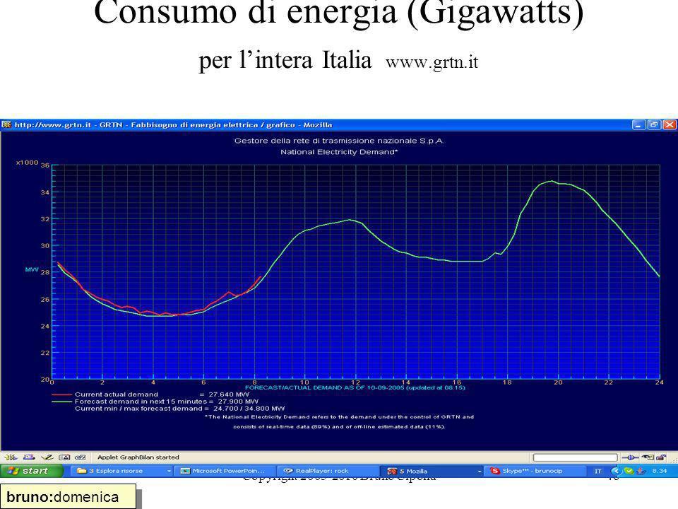 Copyright 2005-2010 Bruno Cipolla46 Consumo di energia (Gigawatts) per lintera Italia www.grtn.it bruno:domenica