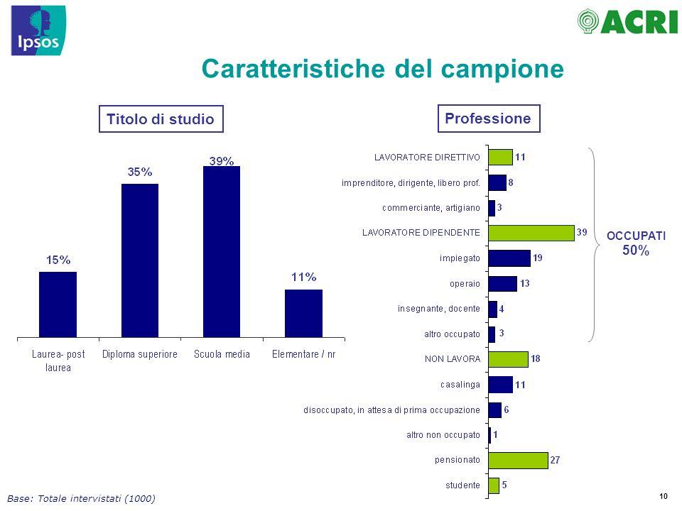 10 OCCUPATI 50% Caratteristiche del campione Base: Totale intervistati (1000) Titolo di studio Professione