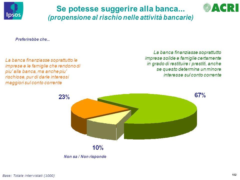 102 Base: Totale intervistati (1000) Se potesse suggerire alla banca...