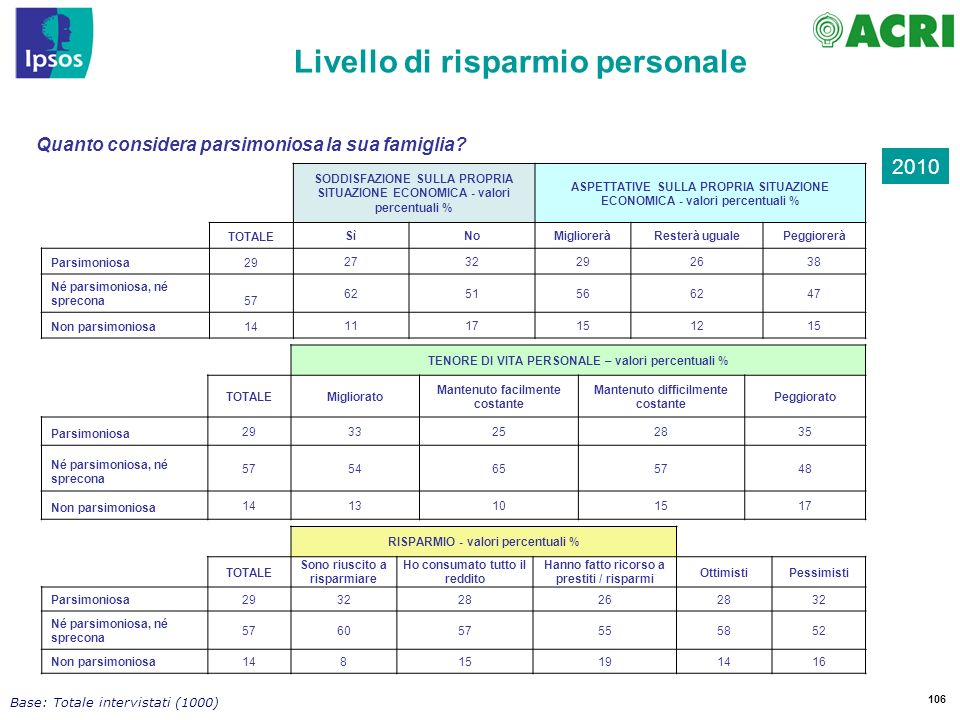 106 Base: Totale intervistati (1000) Livello di risparmio personale 2010 Quanto considera parsimoniosa la sua famiglia.
