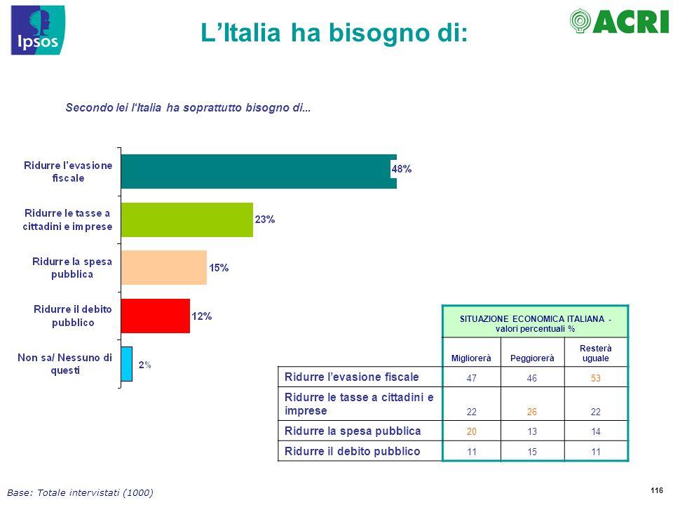 116 Base: Totale intervistati (1000) Secondo lei lItalia ha soprattutto bisogno di...