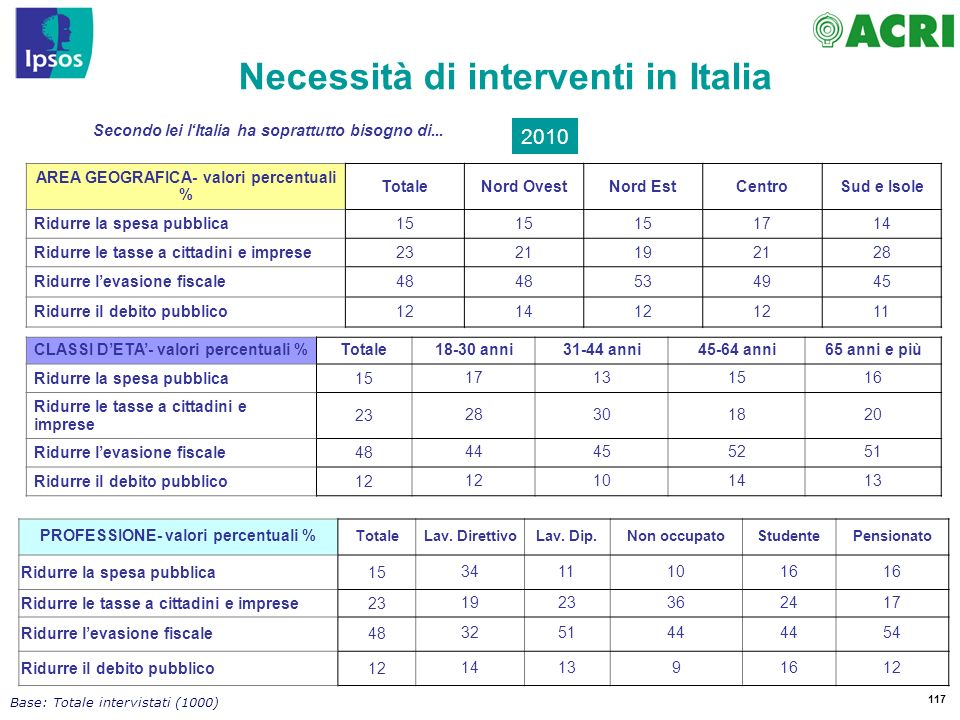 117 Base: Totale intervistati (1000) Secondo lei lItalia ha soprattutto bisogno di...