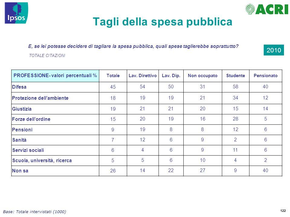 122 Base: Totale intervistati (1000) Tagli della spesa pubblica PROFESSIONE- valori percentuali % TotaleLav.