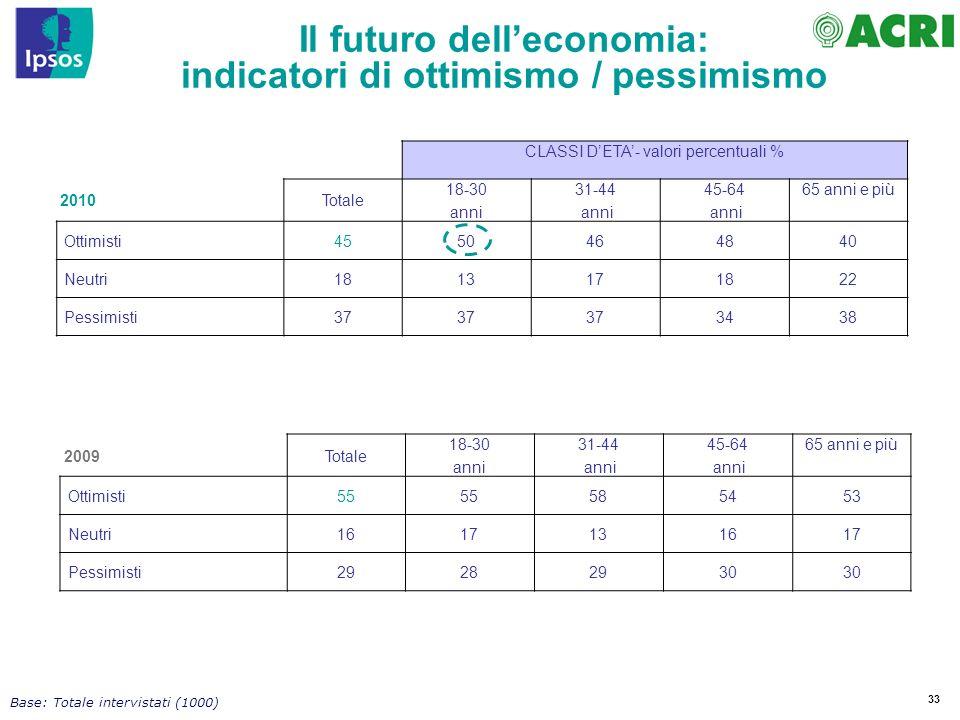 33 2009Totale 18-30 anni 31-44 anni 45-64 anni 65 anni e più Ottimisti55 585453 Neutri1617131617 Pessimisti29282930 Base: Totale intervistati (1000) CLASSI DETA- valori percentuali % 2010Totale 18-30 anni 31-44 anni 45-64 anni 65 anni e più Ottimisti4550464840 Neutri1813171822 Pessimisti37 3438 Il futuro delleconomia: indicatori di ottimismo / pessimismo
