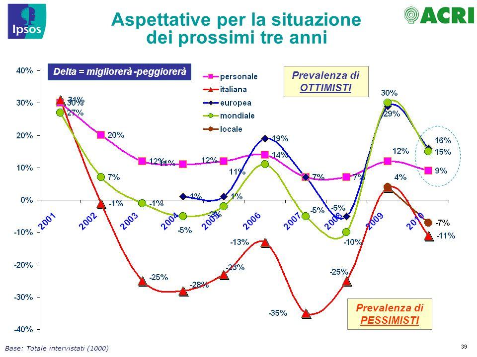 39 Delta = migliorerà -peggiorerà Prevalenza di OTTIMISTI Prevalenza di PESSIMISTI Base: Totale intervistati (1000) Aspettative per la situazione dei prossimi tre anni