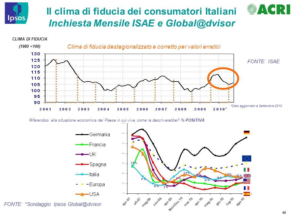 40 Il clima di fiducia dei consumatori Italiani Inchiesta Mensile ISAE e Global@dvisor Riferendosi alla situazione economica del Paese in cui vive, come la descriverebbe.