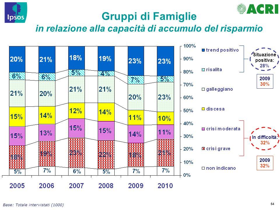 54 In difficoltà: 32% Situazione positiva: 28% Gruppi di Famiglie in relazione alla capacità di accumulo del risparmio Base: Totale intervistati (1000) 2009 32% 2009 30%