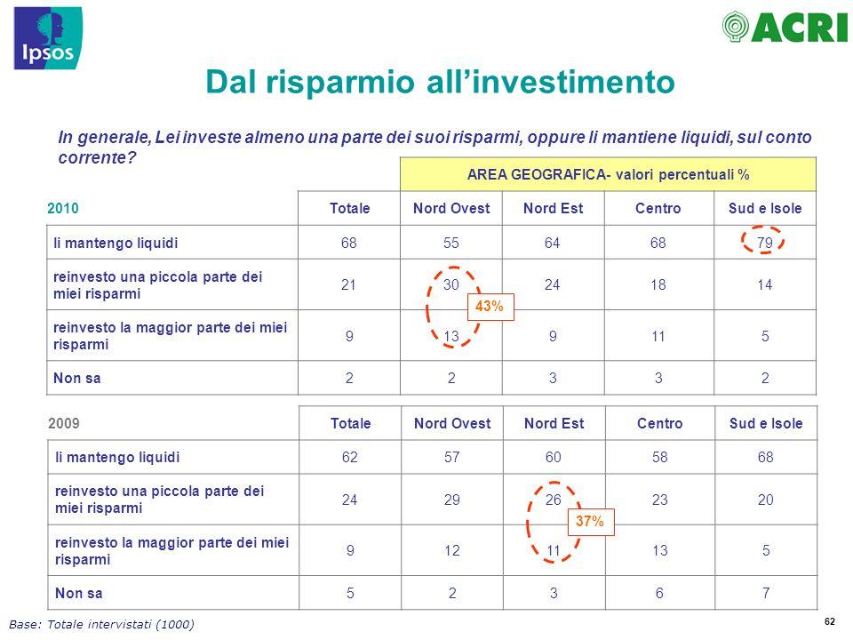 62 In generale, Lei investe almeno una parte dei suoi risparmi, oppure li mantiene liquidi, sul conto corrente.