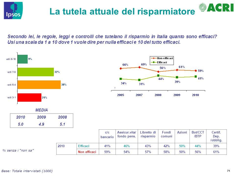 71 Secondo lei, le regole, leggi e controlli che tutelano il risparmio in Italia quanto sono efficaci.