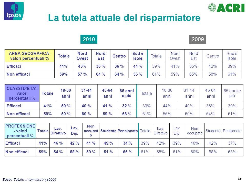 72 AREA GEOGRAFICA- valori percentuali % Totale Nord Ovest Nord Est Centro Sud e Isole Totale Nord Ovest Nord Est Centro Sud e Isole Efficaci41%43%36 % 44 %39%41%35%42%39% Non efficaci59%57 %64 % 56 %61%59%65%58%61% CLASSI DETA- valori percentuali % Totale 18-30 anni 31-44 anni 45-64 anni 65 anni e più Totale 18-30 anni 31-44 anni 45-64 anni 65 anni e più Efficaci41%50 %40 %41 %32 %39%44%40%36%39% Non efficaci59%50 %60 %59 %68 %61%56%60%64%61% PROFESSIONE - valori percentuali % Totale Lav.