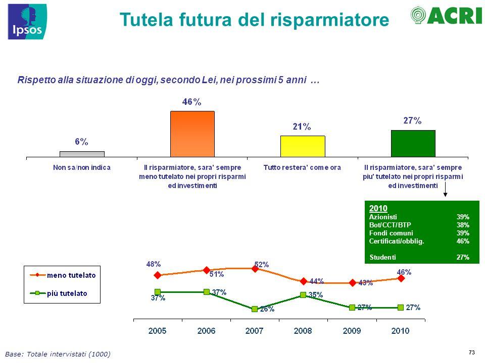 73 Rispetto alla situazione di oggi, secondo Lei, nei prossimi 5 anni … Tutela futura del risparmiatore Base: Totale intervistati (1000) 2010 Azionisti 39% Bot/CCT/BTP38% Fondi comuni39% Certificati/obblig.