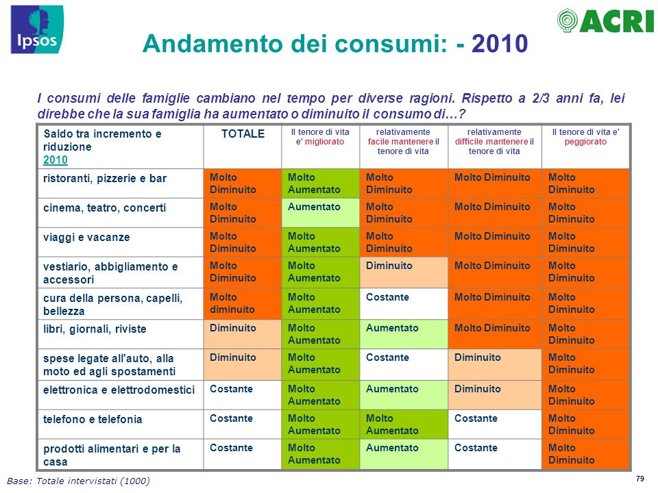 79 I consumi delle famiglie cambiano nel tempo per diverse ragioni.
