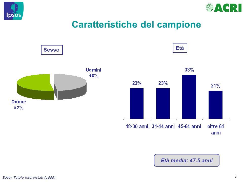 70 Nel momento in cui Lei e gli italiani investono i propri risparmi … Fattori considerati nella scelta dellinvestimento Base: Totale intervistati (1000) Dati 2009 PersonaleItaliani 37% 23% 16% 19% 44% 13% 5% 8% 12%