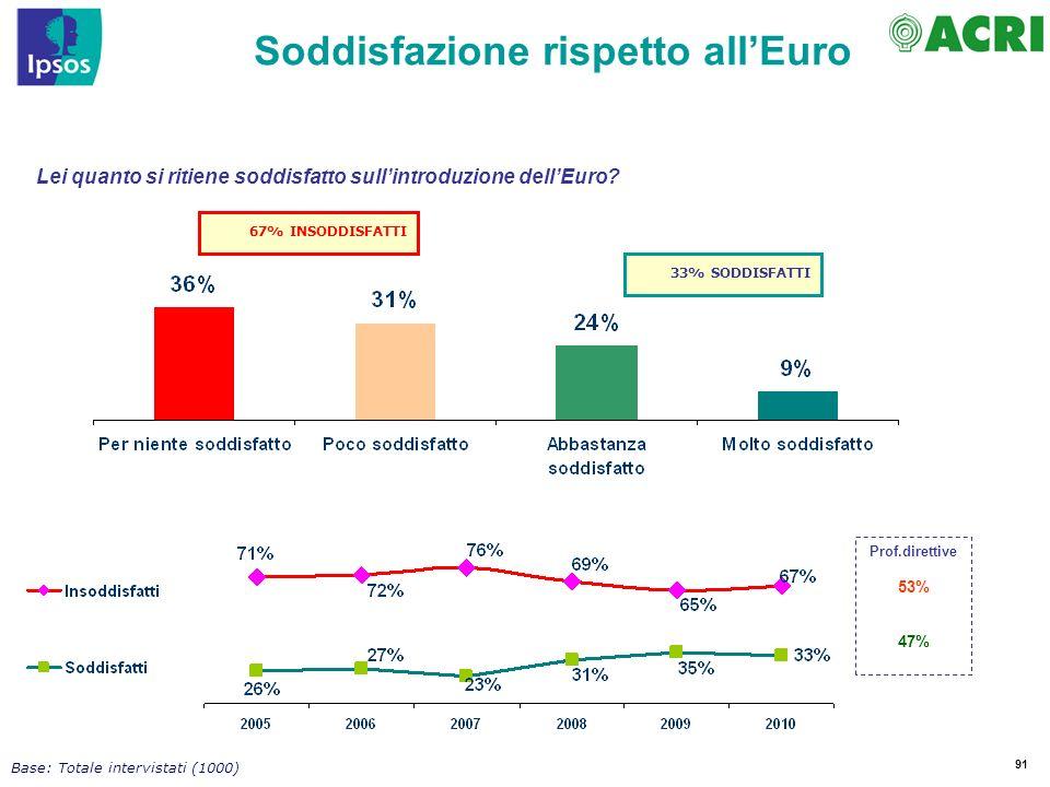 91 Soddisfazione rispetto allEuro Lei quanto si ritiene soddisfatto sullintroduzione dellEuro.