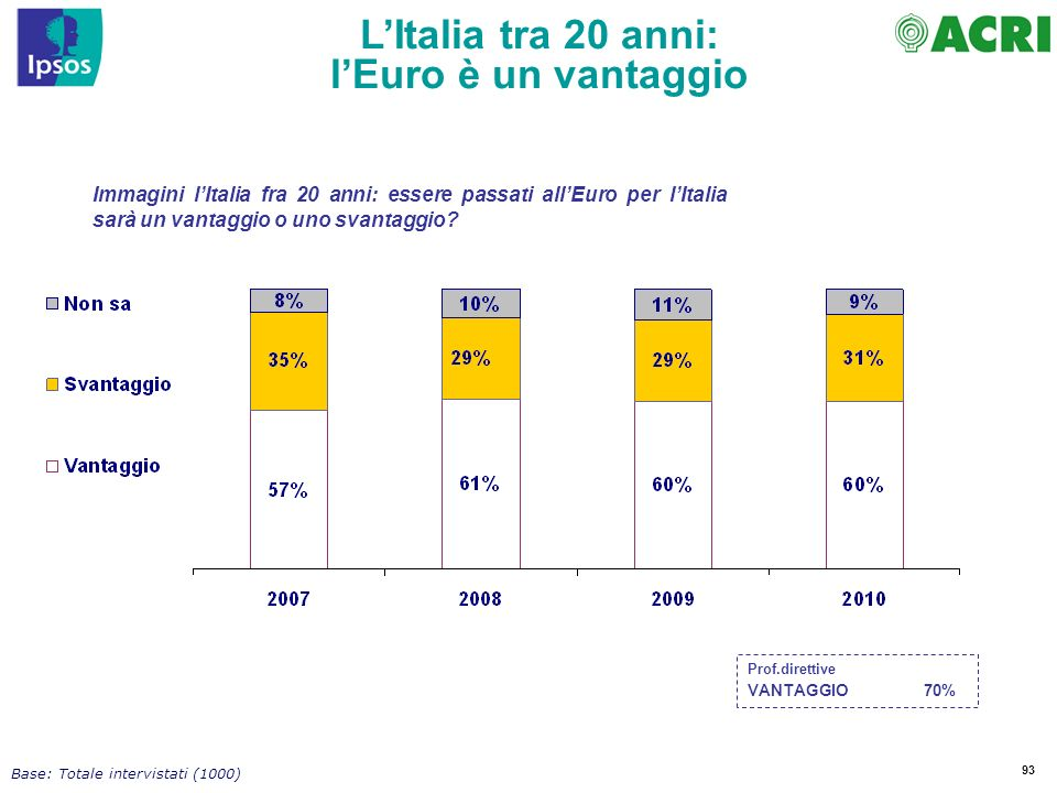 93 LItalia tra 20 anni: lEuro è un vantaggio Immagini lItalia fra 20 anni: essere passati allEuro per lItalia sarà un vantaggio o uno svantaggio.