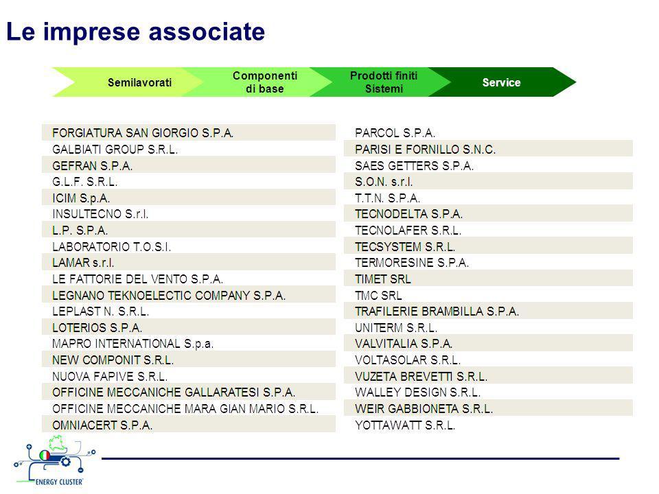 Semilavorati Componenti di base Prodotti finiti Sistemi Service Le imprese associate