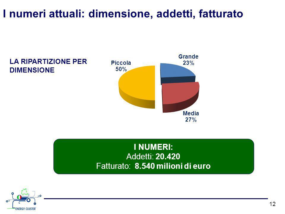 I numeri attuali: dimensione, addetti, fatturato 12 I NUMERI: Addetti: 20.420 Fatturato: 8.540 milioni di euro LA RIPARTIZIONE PER DIMENSIONE